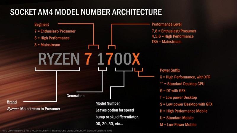 AMD Ryzen Zen Raven Ridge Naming Scheme