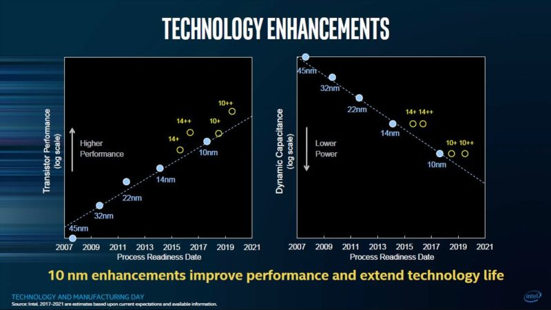 Intel 10nm Process 2