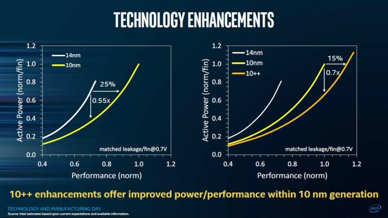 Intel 10nm Process 3
