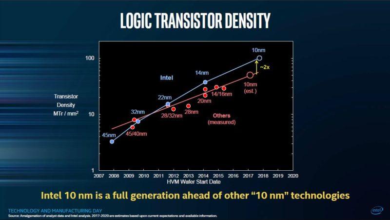 Intel 10nm Process 4