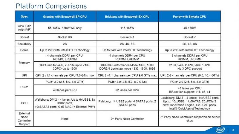 Intel Xeon Skylake EP EX