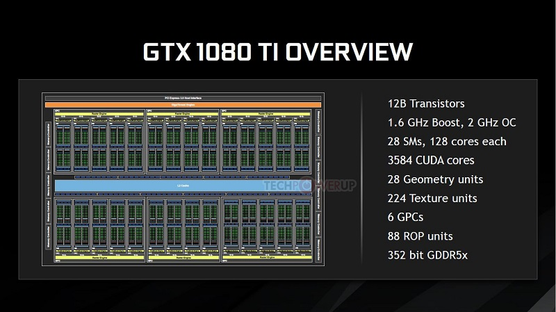 Nvidia GeForce GTX 1080 Ti Core Diagram Overview