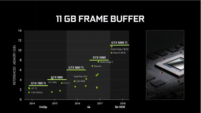 Nvidia GeForce GTX 1080 Ti VRAM Frame Buffer