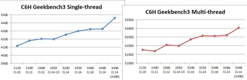 ryzen memory overclock geekbench chart