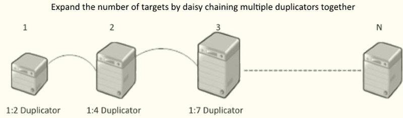 Addonics Jasper II Duplicator 3