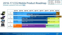 Intel Launching Coffee Lake CPUs Ahead of Schedule in Q4 2017
