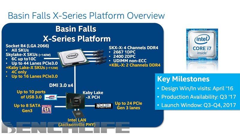 Intel Basin Falls X X299 Platform
