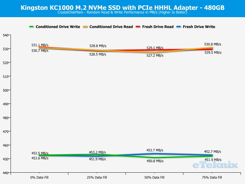 Kingston KC1000 480GB ChartAnal CDM random