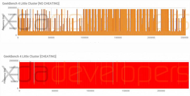 OnePlus 5 Manipulating Benchmarks to Maximize Scores