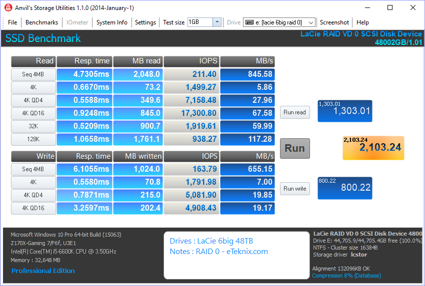 LaCie 6big 48TB Bench anvils database raid 0