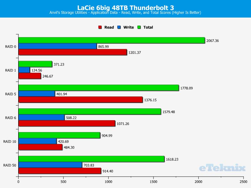LaCie 6big 48TB Chart Anvils application