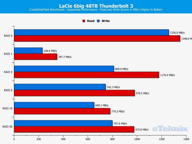 LaCie 6big 48TB Chart CDM sequential