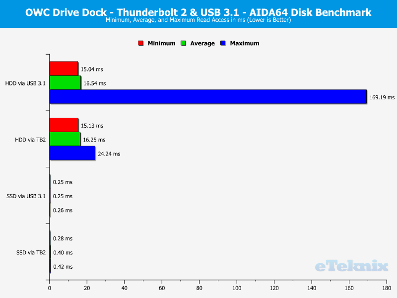 OWC Drive Dock Chart aida read access
