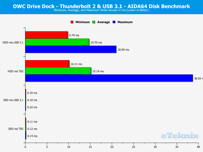 OWC Drive Dock Chart aida write access