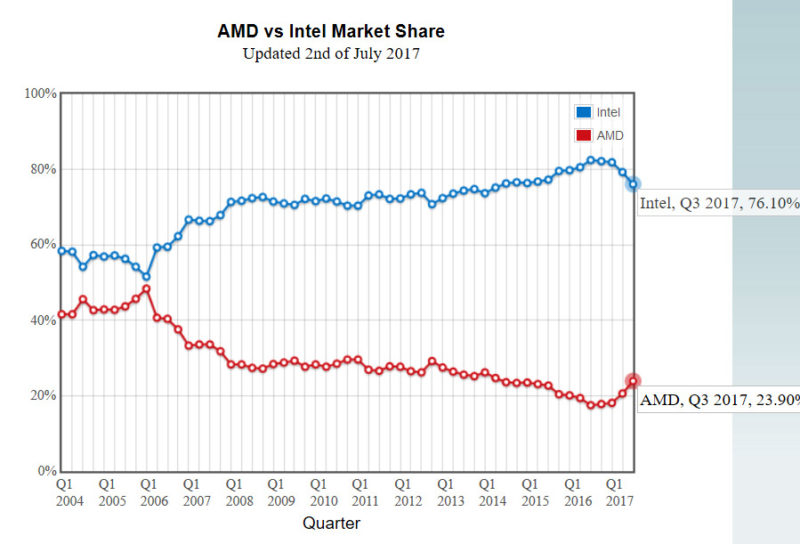 AMD Starts Q3 2017 with 10.4% CPU Market Share Gain Over Intel
