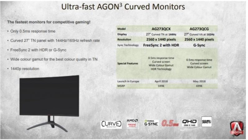 AOC AMD FreeSync 2 HDR Monitor Delivers 0.5ms Response Times