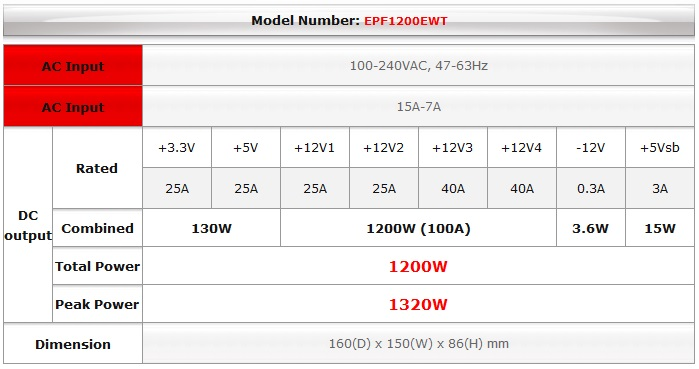 Enermax Introduces Compact 1200W 80-Plus Platinum D.F. PSU