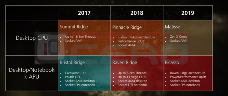 AMD Matisse Picasso 1000x422