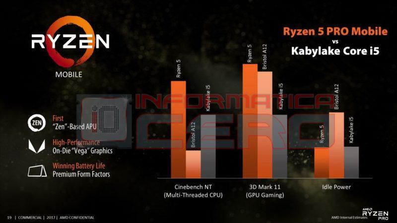 AMD Ryzen 5 PRO Mobile