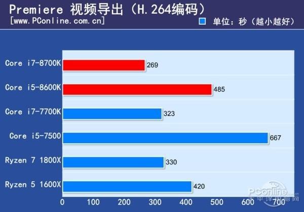 Core i5 8600K Adobe Premiere