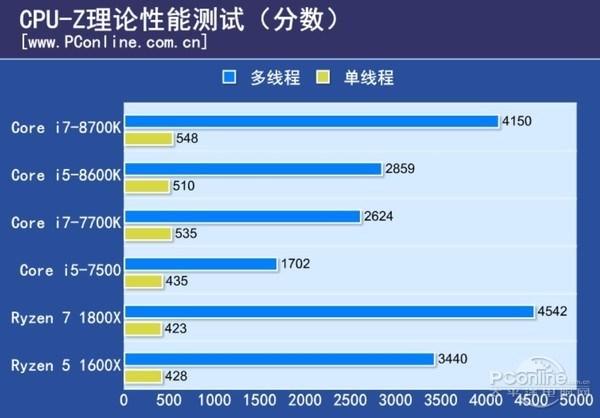 Core i5 8600K CPU Z