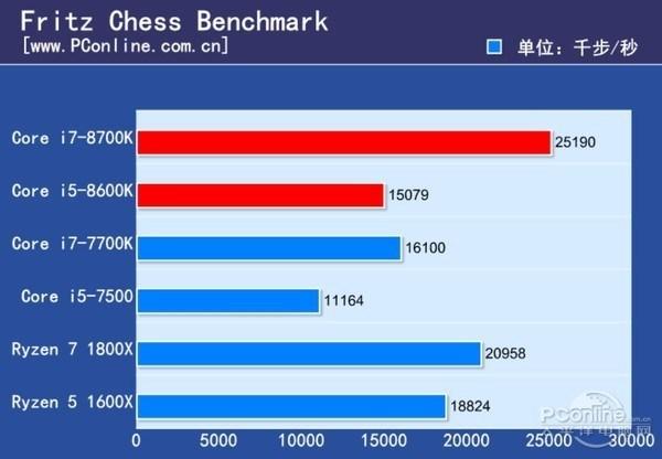 Core i5 8600K Fritz Chess