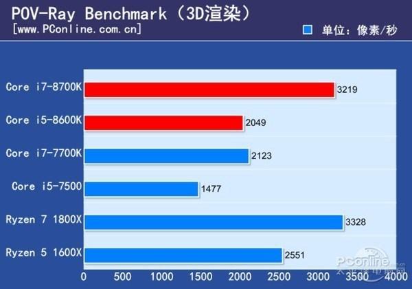 Core i5 8600K PovRay