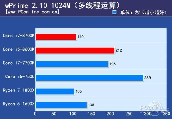 Core i5 8600K wPrime