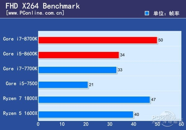 Core i5 8600K x264 FHD