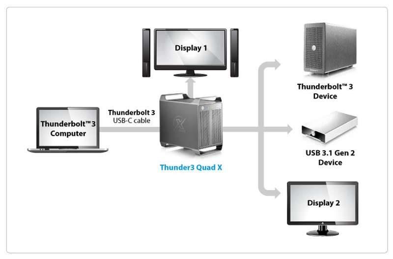 akitio-thunder3-quad-x-connectivity