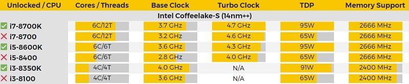 coffee lake s specs videocardz