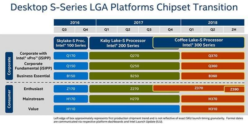 Intel 8-Core CPU and Z390 Motherboards Coming in 2H 2018