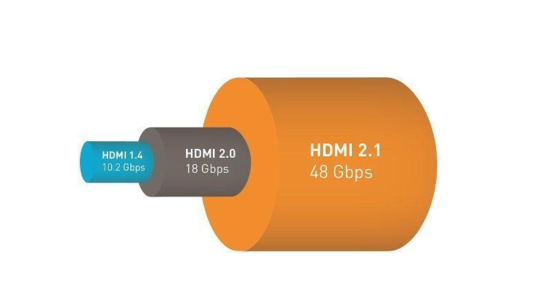hdmi 2.1 bandwidth min