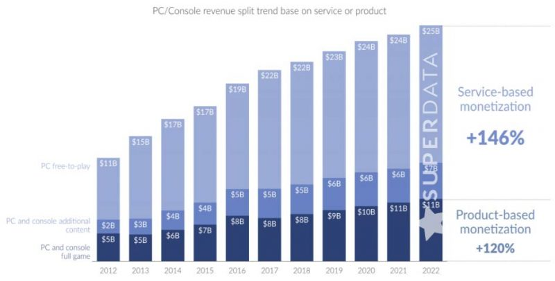 Free-to-Play Revenue Doubled from $11B in 2012 to $22B in 2017