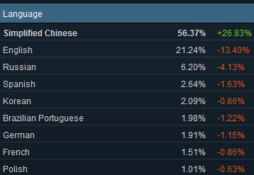 Windows 7 Usage Remain Strong–Gains 22.45% Share on Steam