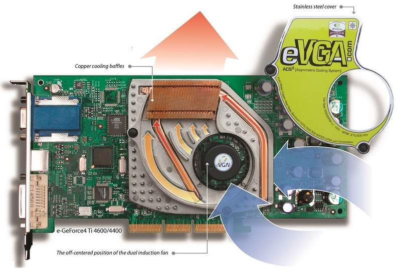 EVGA Wants Your Old GeForce4 ACS and ACS2 Video Cards