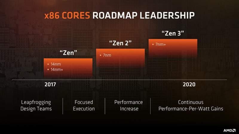 AMD Future Zen Roadmap Zen 5