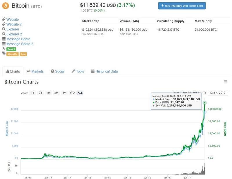 Winklevoss Twins Reach Billionaire Status via Bitcoin