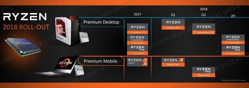 AMD Roadmap CES 2018