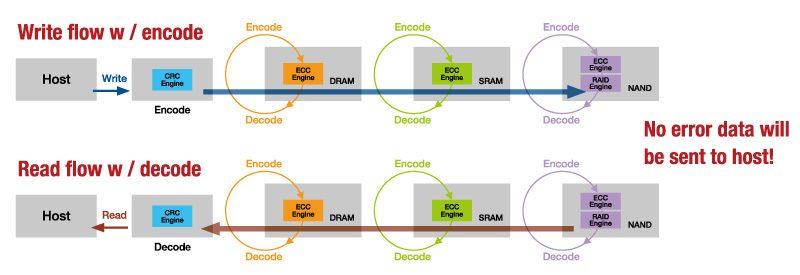 FerriSSD diagram1
