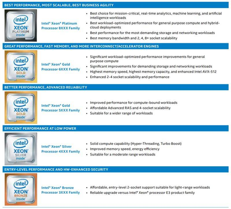Intel Xeon Gold 6146 LGA3647 SS Details Xeon family members