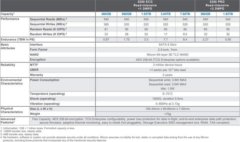 Micron 5200 specs