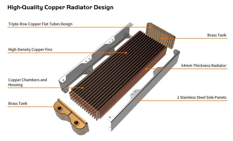 Thermaltake Pacific CL Series Copper Radiators Now Available