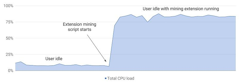 Google Chrome CPU Load Crypto Miner Extension Final