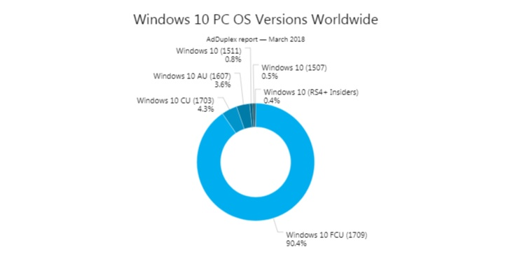 AM Windows 10 Pickup