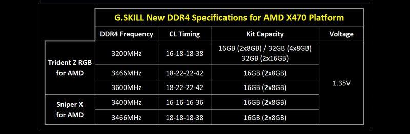 G.SKILL Announces New AMD Ryzen X470 Compatible Memory