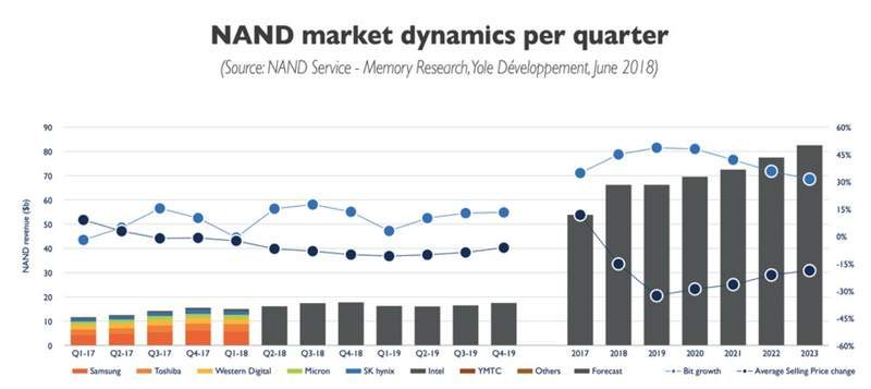 NAND Prices Fall and DRAM Prices Projected to Climb Further
