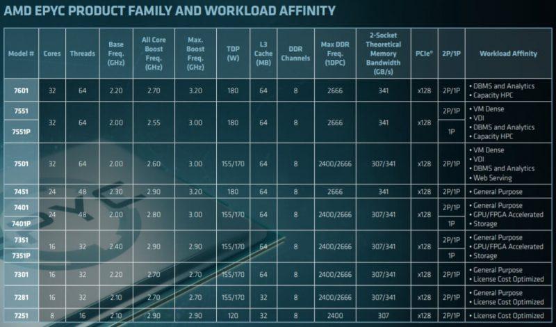 AMD EPYC 7551P SSPress EPYC7000 specifications