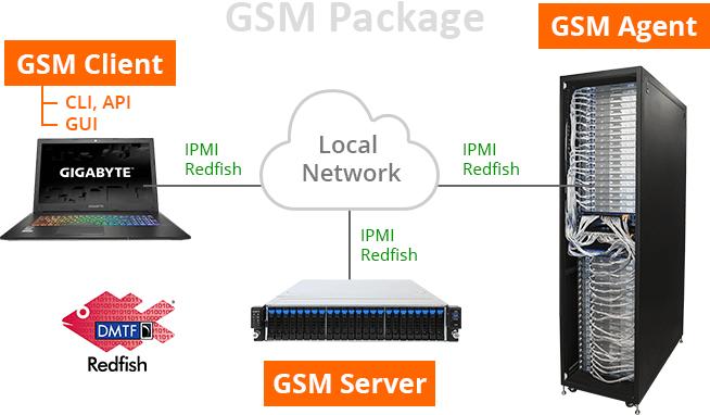 GIGABYTE MZ31-AR0 SS-Press GSM