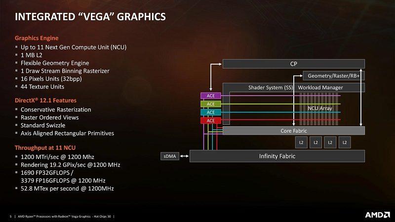 AMD Raven Ridge APU Detailed